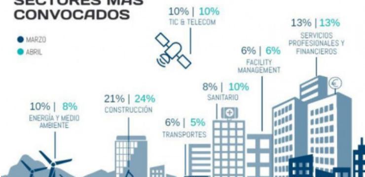 La construcción, el sector más convocado tanto en marzo como en abril